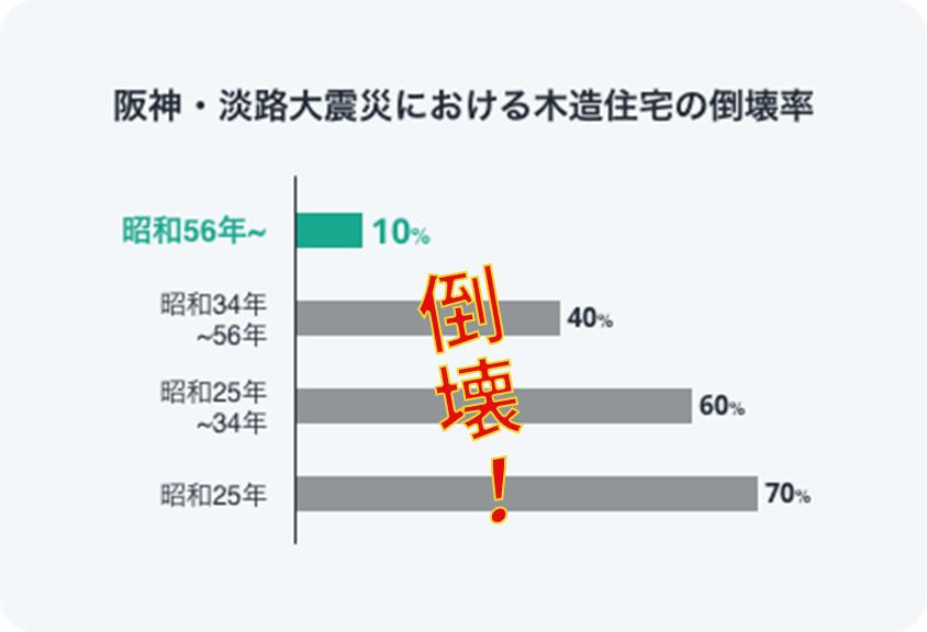 阪神・淡路大震災の倒壊グラフ