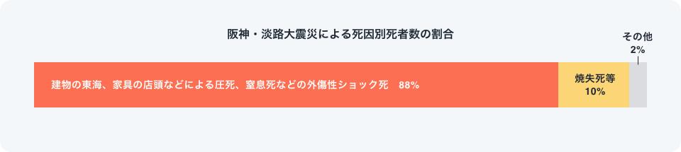 阪神・淡路大震災の死亡グラフ